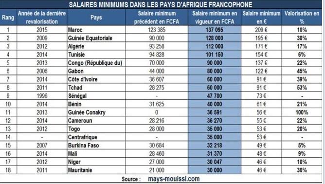 salaire afrique