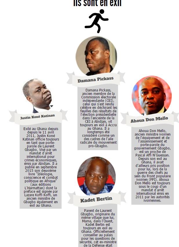 pro gbagbo